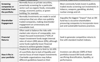 SRI v. Impact Investing – What is the difference?