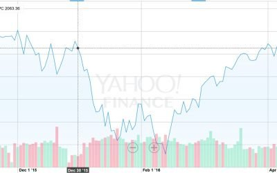 Market Rebound From Worst Start in History?